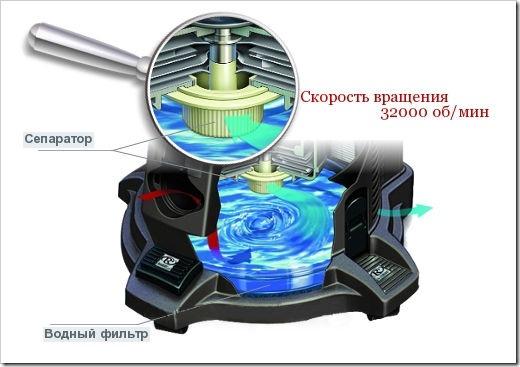 Как работает пылесос с аквафильтром
