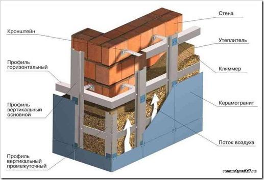 Доводы в пользу использования вентилируемых фасадов