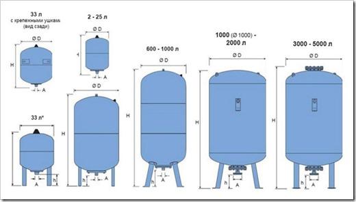 Баки для водоснабжения