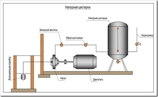Водные цистерны для водоснабжения коттеджа