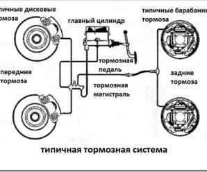 Из каких частей состоит тормозная система?