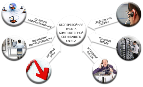 Виды ИТ-аутсорсинга