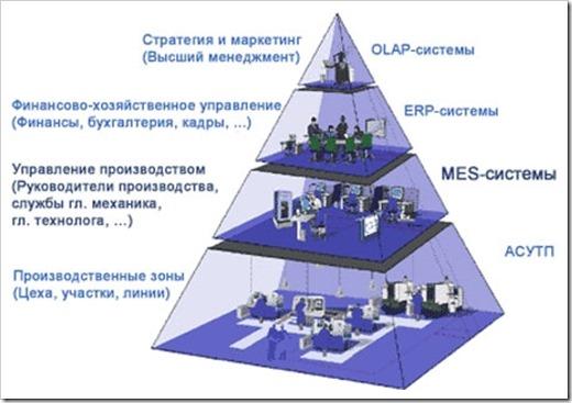 Разделение функций производственного менеджмента