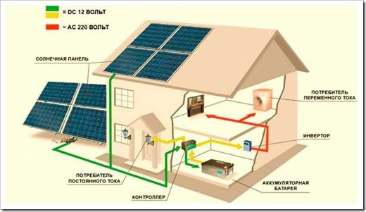 солнечные станции для дома