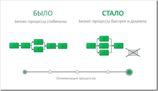 Подходы к описанию бизнес-процессов