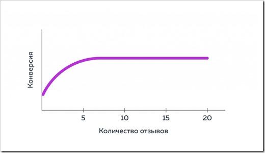 Акции и выгодные предложения при формировании портфеля положительных отзывов