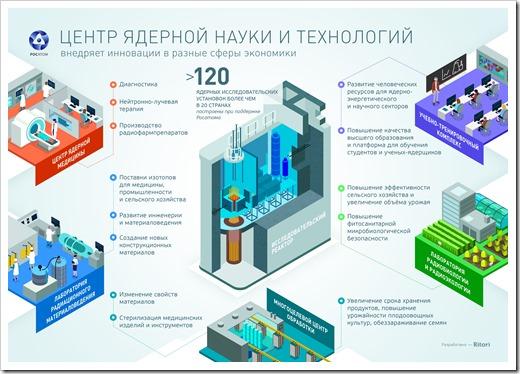 Центры ядерной науки и технологии